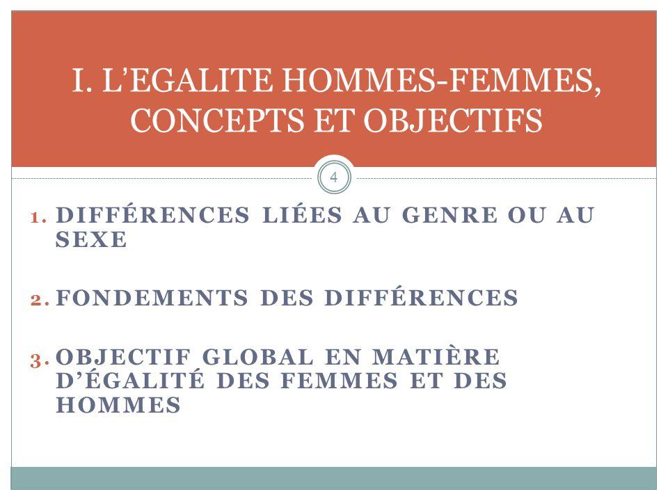 1. DIFFÉRENCES LIÉES AU GENRE OU AU SEXE 2. FONDEMENTS DES DIFFÉRENCES 3. OBJECTIF GLOBAL EN MATIÈRE DÉGALITÉ DES FEMMES ET DES HOMMES I. LEGALITE HOM
