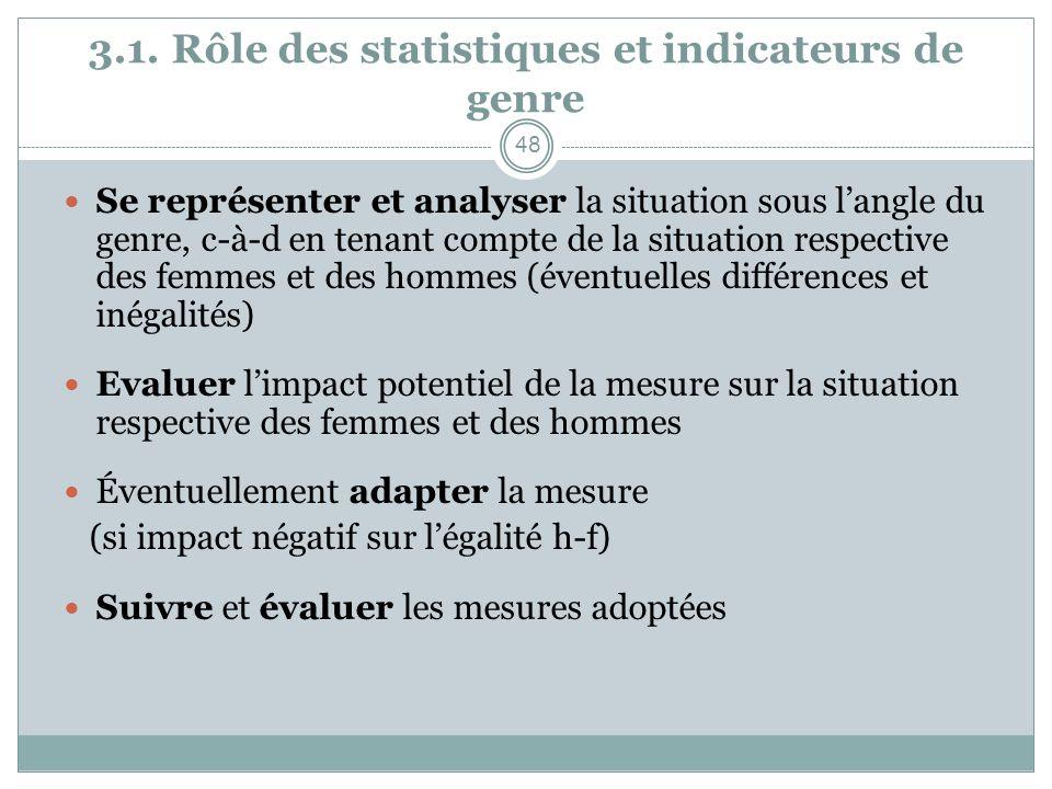 3.1. Rôle des statistiques et indicateurs de genre Se représenter et analyser la situation sous langle du genre, c-à-d en tenant compte de la situatio