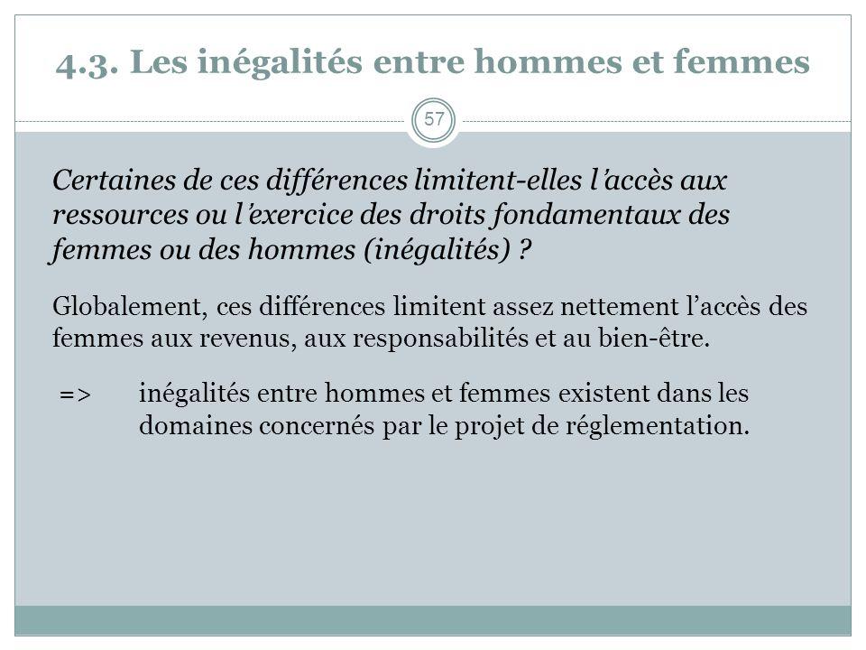 4.3. Les inégalités entre hommes et femmes Certaines de ces différences limitent-elles laccès aux ressources ou lexercice des droits fondamentaux des