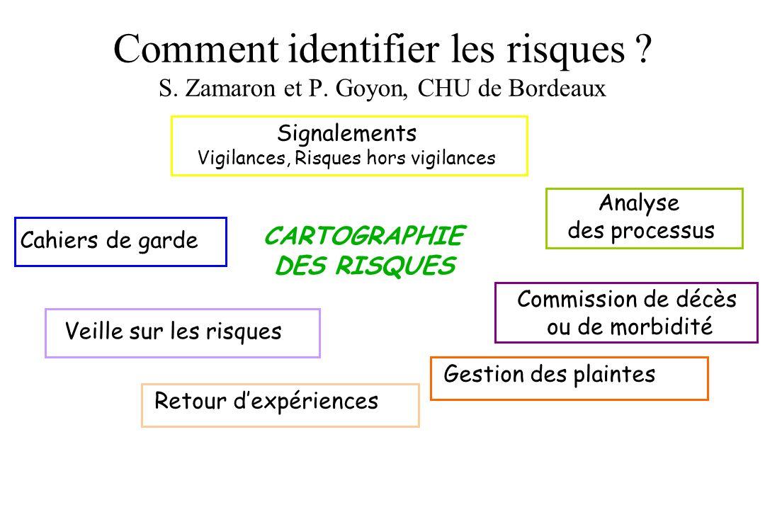 Comment identifier les risques ? S. Zamaron et P. Goyon, CHU de Bordeaux Signalements Vigilances, Risques hors vigilances Cahiers de garde Veille sur
