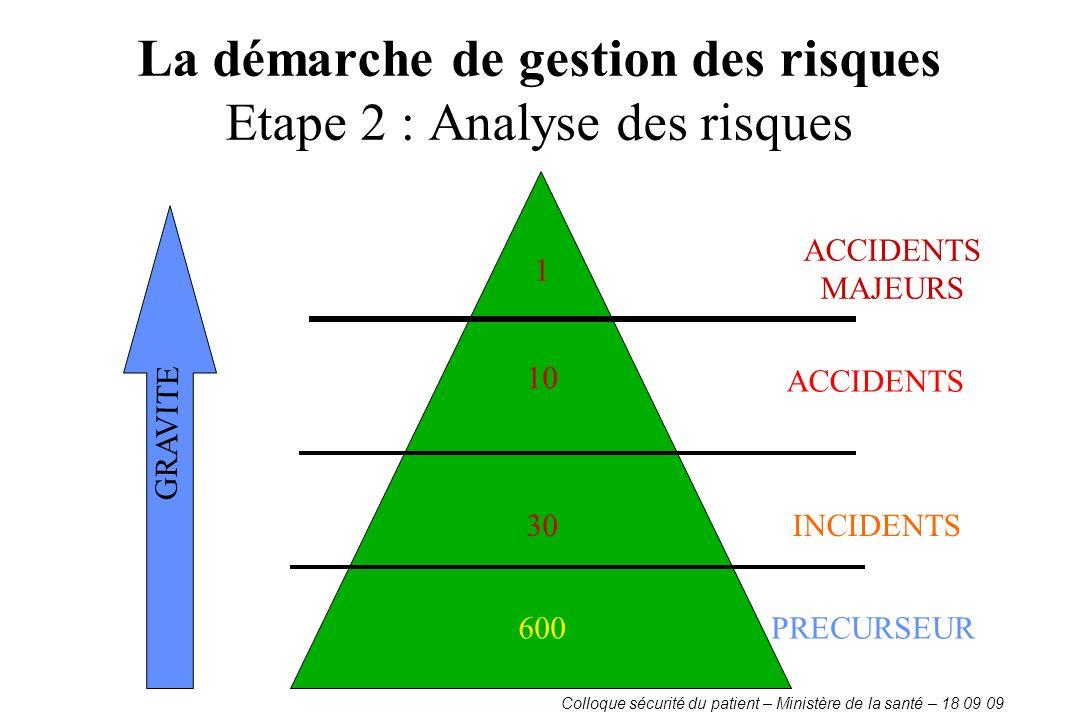 La démarche de gestion des risques Etape 2 : Analyse des risques Colloque sécurité du patient – Ministère de la santé – 18 09 09 PRECURSEUR INCIDENTS