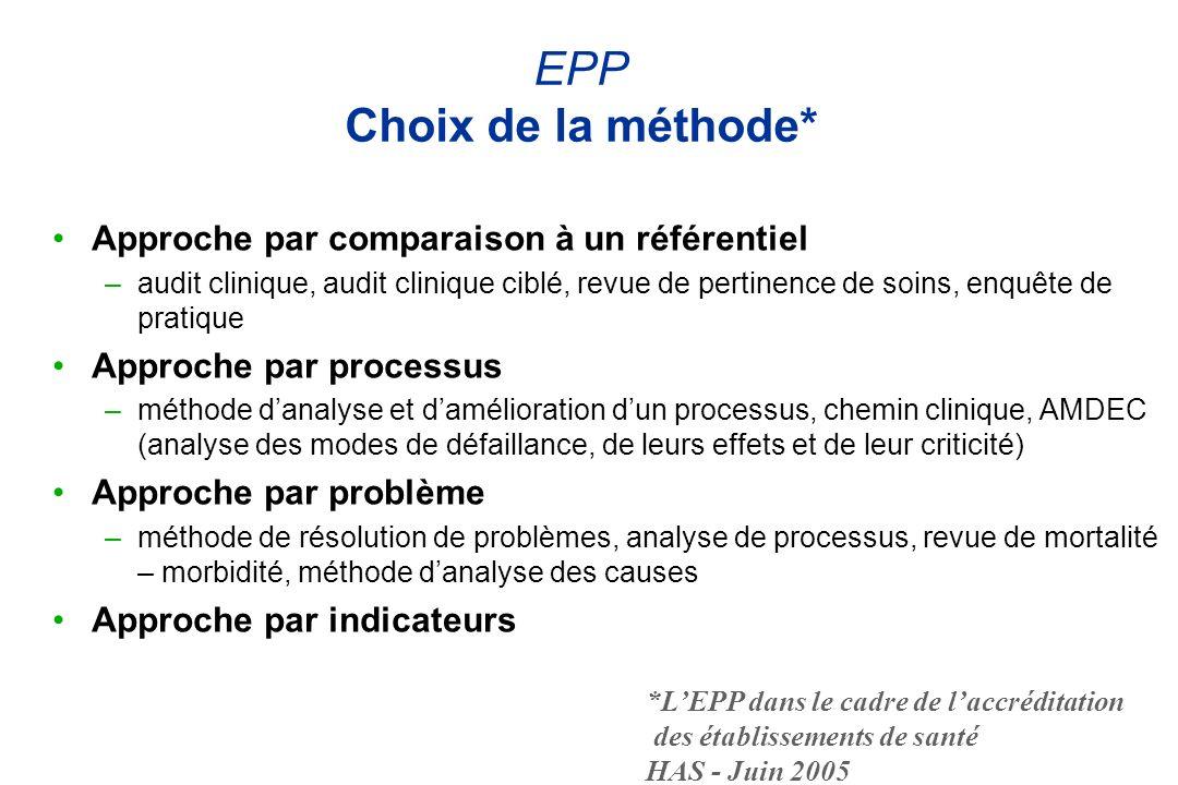 EPP Choix de la méthode* Approche par comparaison à un référentiel –audit clinique, audit clinique ciblé, revue de pertinence de soins, enquête de pra