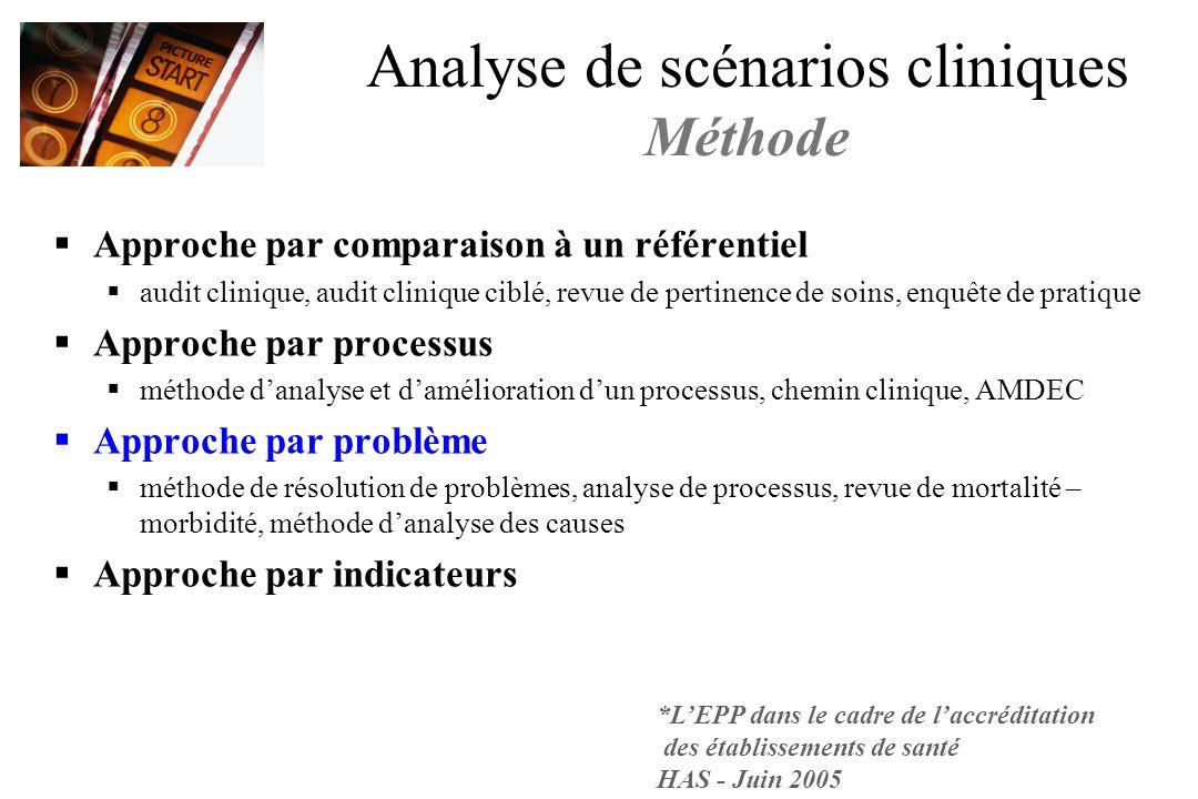 Analyse de scénarios cliniques Méthode Approche par comparaison à un référentiel audit clinique, audit clinique ciblé, revue de pertinence de soins, e