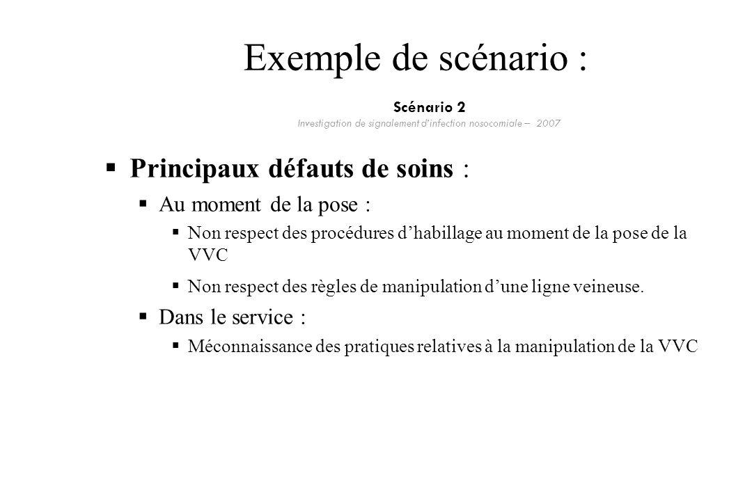Exemple de scénario : Principaux défauts de soins : Au moment de la pose : Non respect des procédures dhabillage au moment de la pose de la VVC Non re
