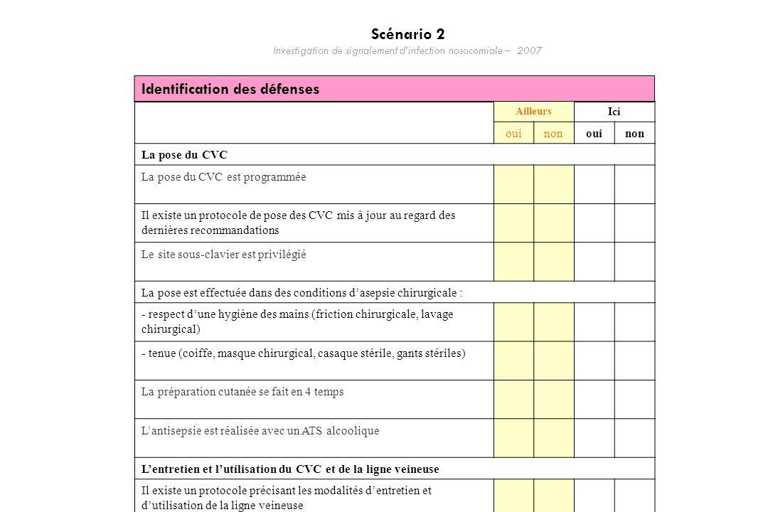 Identification des défenses Ailleurs Ici ouinonouinon La pose du CVC La pose du CVC est programmée Il existe un protocole de pose des CVC mis à jour a