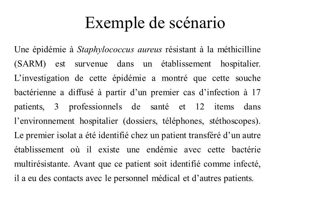 Exemple de scénario Une épidémie à Staphylococcus aureus résistant à la méthicilline (SARM) est survenue dans un établissement hospitalier. Linvestiga