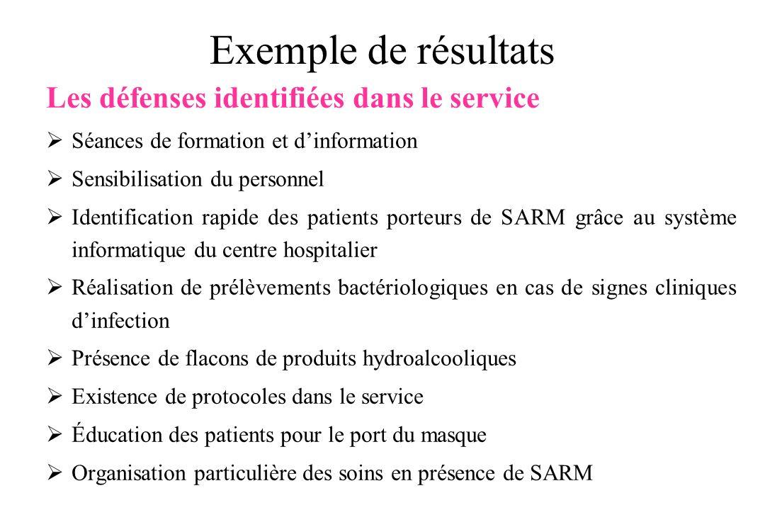 Exemple de résultats Les défenses identifiées dans le service Séances de formation et dinformation Sensibilisation du personnel Identification rapide