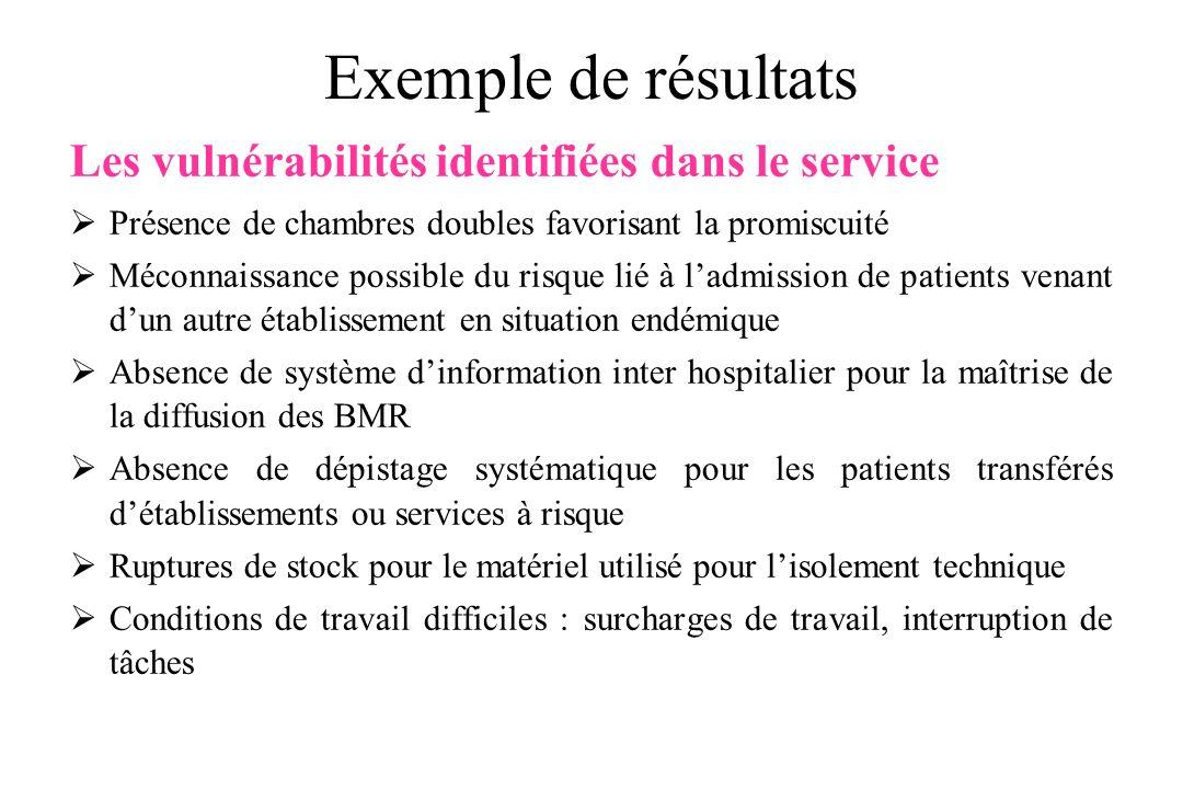 Exemple de résultats Les vulnérabilités identifiées dans le service Présence de chambres doubles favorisant la promiscuité Méconnaissance possible du