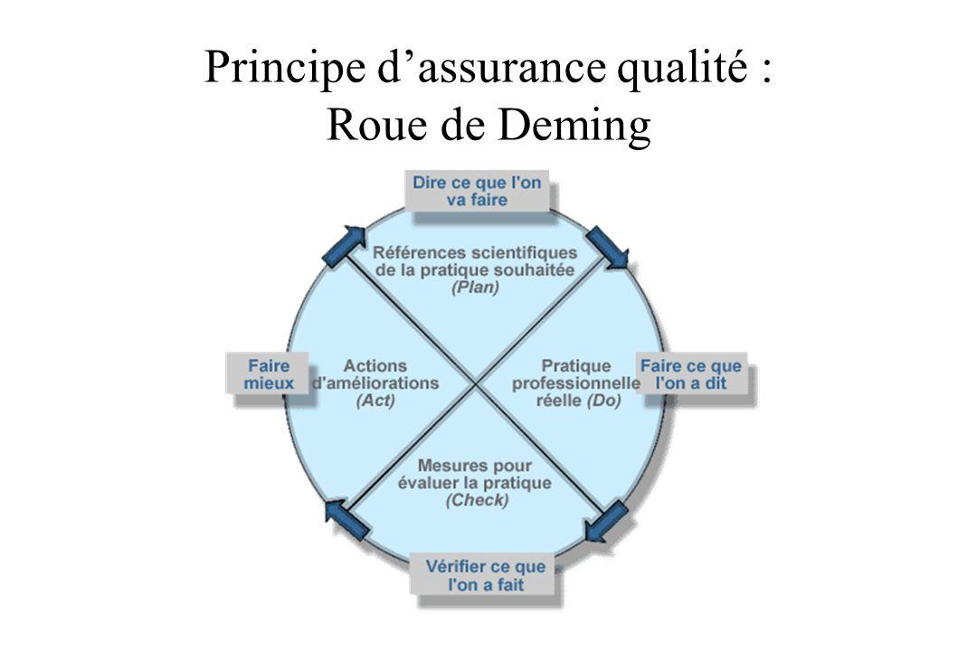 Principe dassurance qualité : Roue de Deming