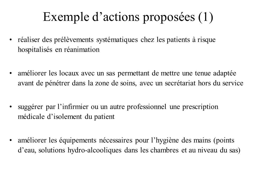 Exemple dactions proposées (1) réaliser des prélèvements systématiques chez les patients à risque hospitalisés en réanimation améliorer les locaux ave