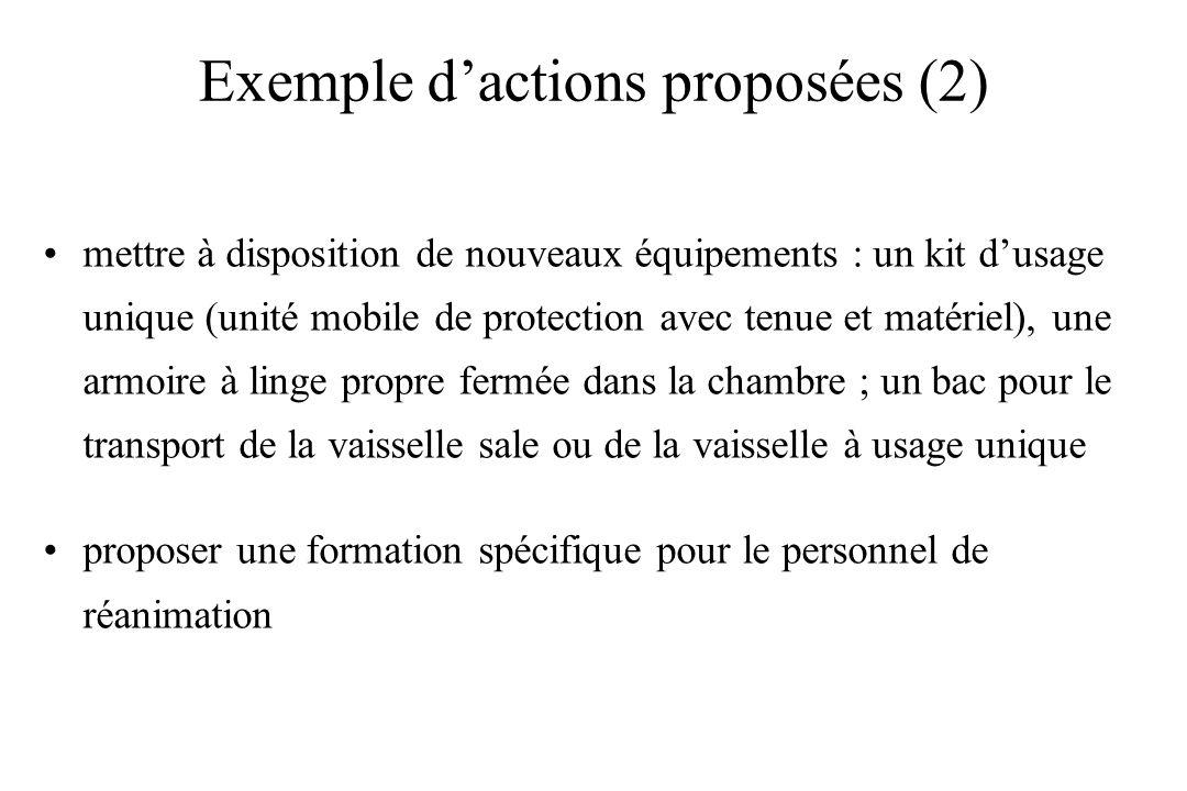 Exemple dactions proposées (2) mettre à disposition de nouveaux équipements : un kit dusage unique (unité mobile de protection avec tenue et matériel)
