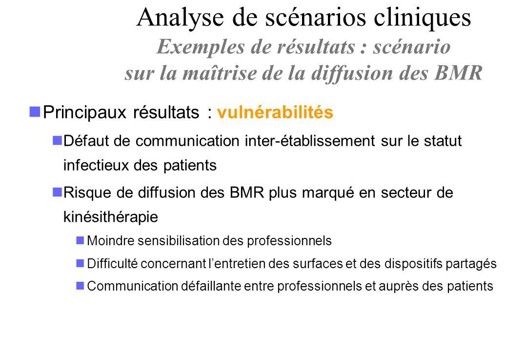 Principaux résultats : vulnérabilités Défaut de communication inter-établissement sur le statut infectieux des patients Risque de diffusion des BMR pl