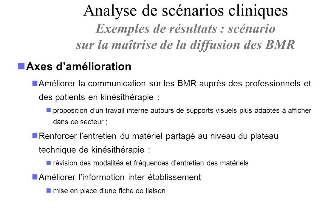 Axes damélioration Améliorer la communication sur les BMR auprès des professionnels et des patients en kinésithérapie : proposition dun travail intern