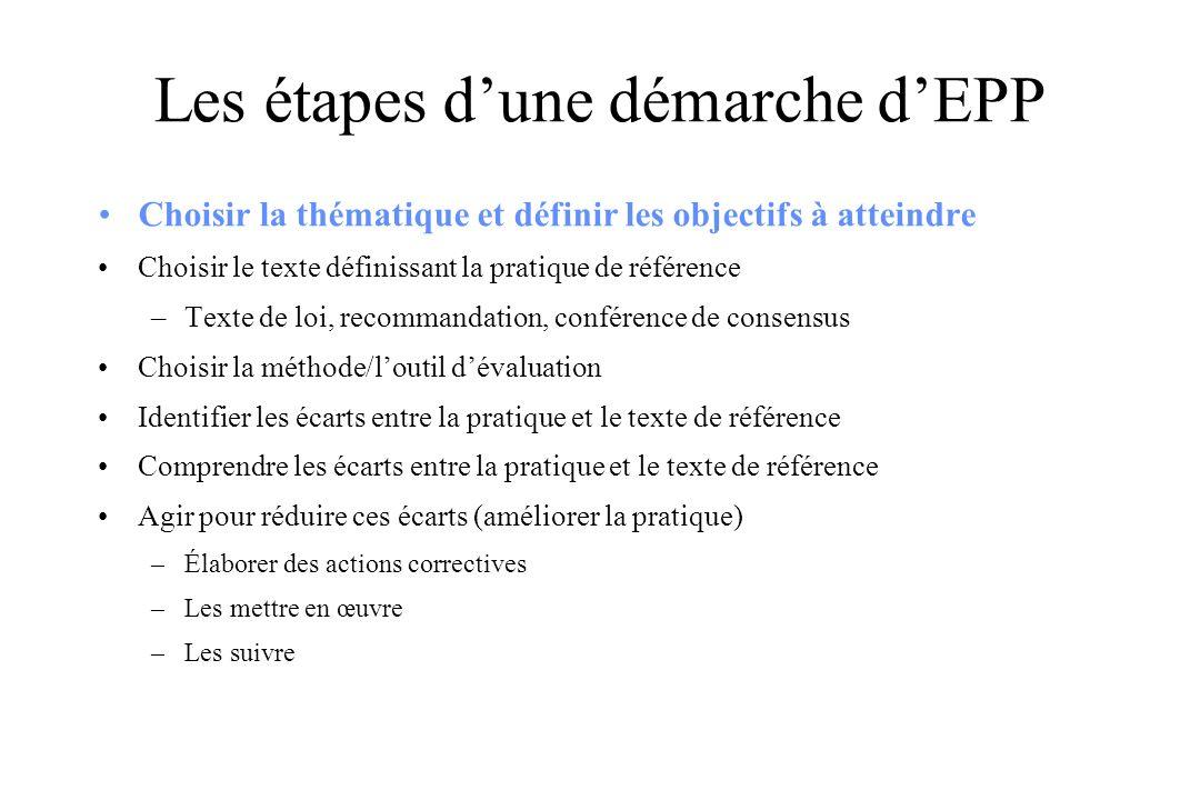 Les étapes dune démarche dEPP Choisir la thématique et définir les objectifs à atteindre Choisir le texte définissant la pratique de référence –Texte