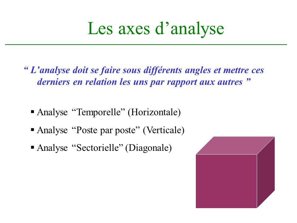 Les axes danalyse Analyse Temporelle (Horizontale) Analyse Poste par poste (Verticale) Analyse Sectorielle (Diagonale) Lanalyse doit se faire sous différents angles et mettre ces derniers en relation les uns par rapport aux autres