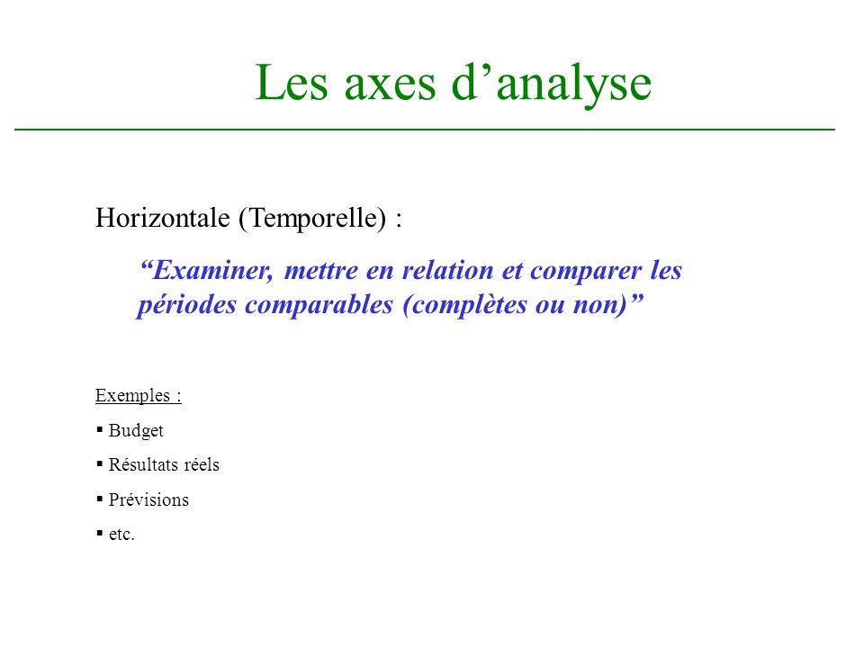 Les axes danalyse Horizontale (Temporelle) : Examiner, mettre en relation et comparer les périodes comparables (complètes ou non) Exemples : Budget Résultats réels Prévisions etc.