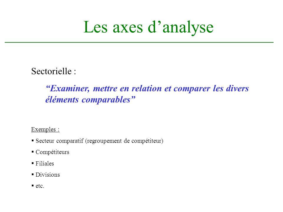 Les axes danalyse Sectorielle : Examiner, mettre en relation et comparer les divers éléments comparables Exemples : Secteur comparatif (regroupement de compétiteur) Compétiteurs Filiales Divisions etc.