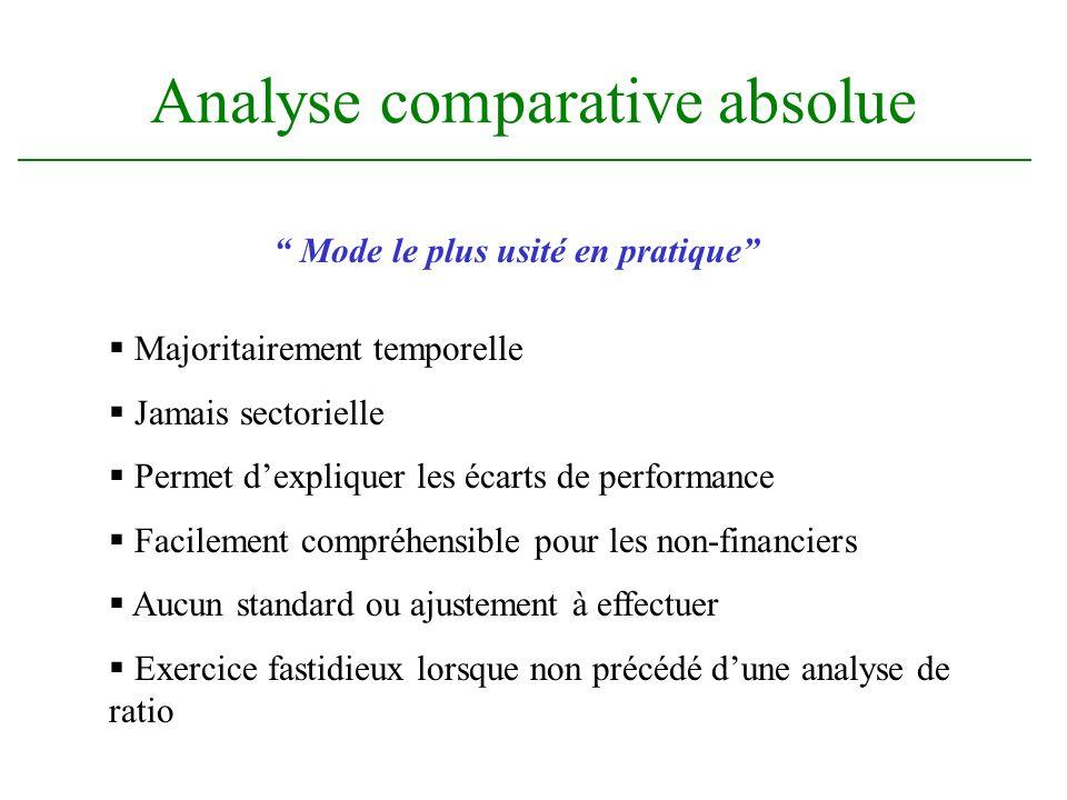 Analyse comparative absolue Majoritairement temporelle Jamais sectorielle Permet dexpliquer les écarts de performance Facilement compréhensible pour l