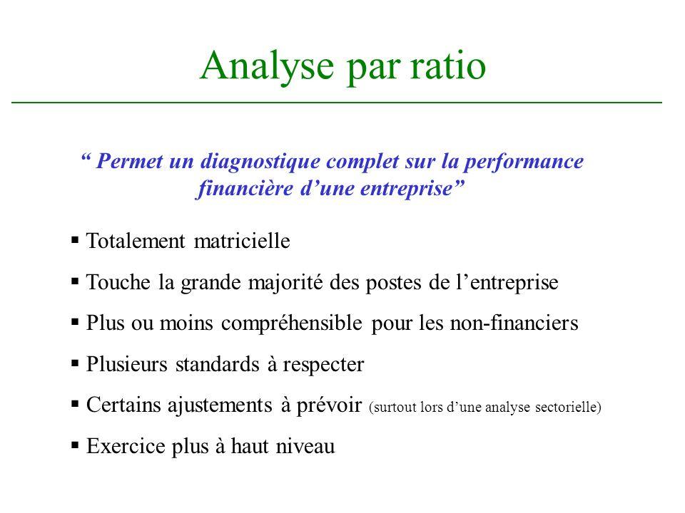 Analyse par ratio Totalement matricielle Touche la grande majorité des postes de lentreprise Plus ou moins compréhensible pour les non-financiers Plus