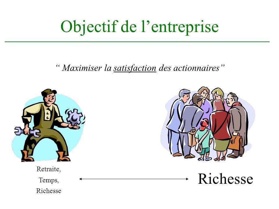 Objectif de lentreprise Maximiser la satisfaction des actionnaires Richesse Retraite, Temps, Richesse