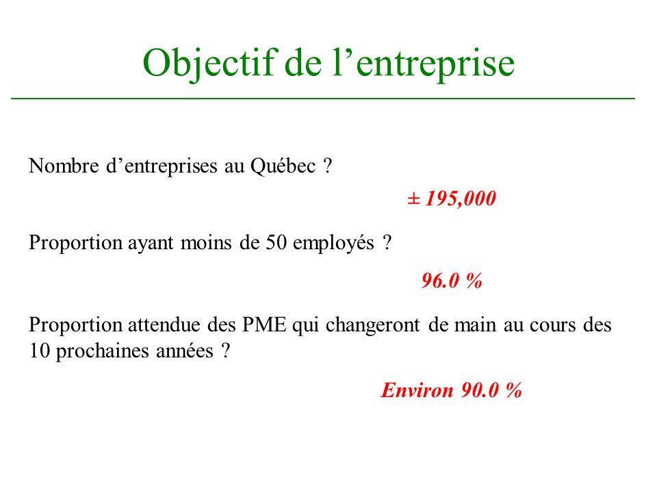 Objectif de lentreprise Nombre dentreprises au Québec ? ± 195,000 Proportion ayant moins de 50 employés ? 96.0 % Proportion attendue des PME qui chang