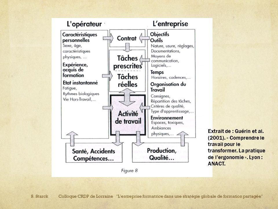 Extrait de : Guérin et al. (2001). « Comprendre le travail pour le transformer. La pratique de lergonomie ». Lyon : ANACT.