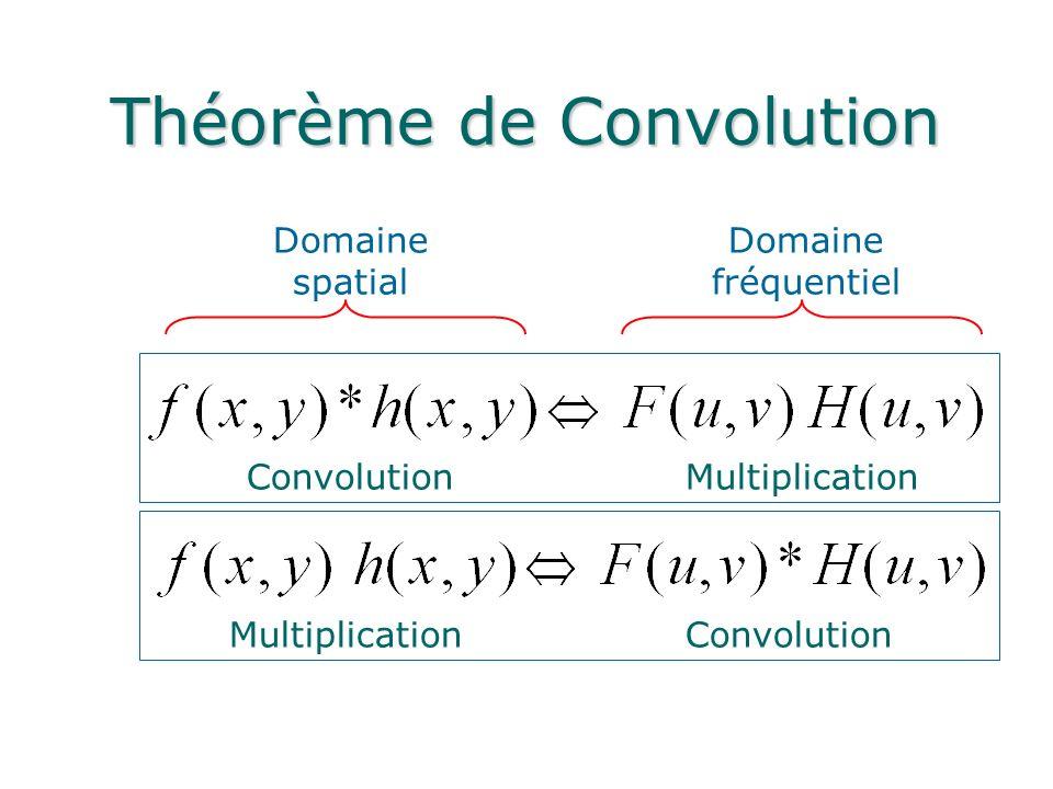 Théorème de Convolution Convolution Multiplication Domaine spatial Domaine fréquentiel