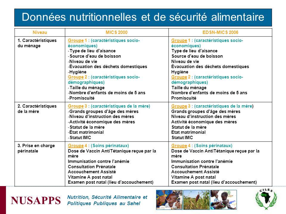 Nutrition, Sécurité Alimentaire et Politiques Publiques au Sahel NUSAPPS Données nutritionnelles et de sécurité alimentaire NiveauMICS 2000EDSN-MICS 2