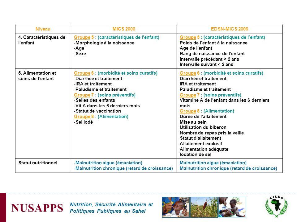 Nutrition, Sécurité Alimentaire et Politiques Publiques au Sahel NUSAPPS NiveauMICS 2000EDSN-MICS 2006 4. Caractéristiques de lenfant Groupe 5 : (cara