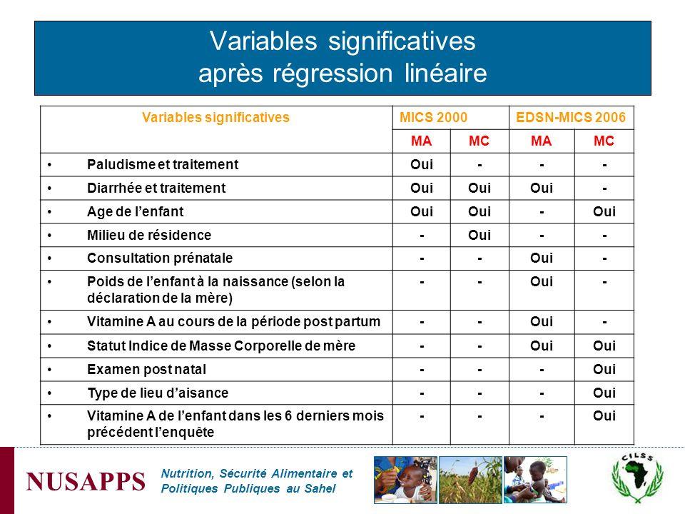 Nutrition, Sécurité Alimentaire et Politiques Publiques au Sahel NUSAPPS Variables significatives après régression linéaire Variables significativesMI