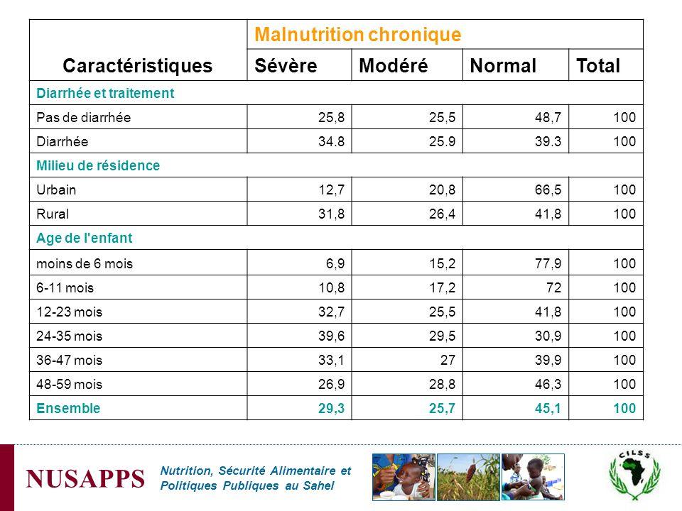 Nutrition, Sécurité Alimentaire et Politiques Publiques au Sahel NUSAPPS Caractéristiques Malnutrition chronique SévèreModéréNormalTotal Diarrhée et t