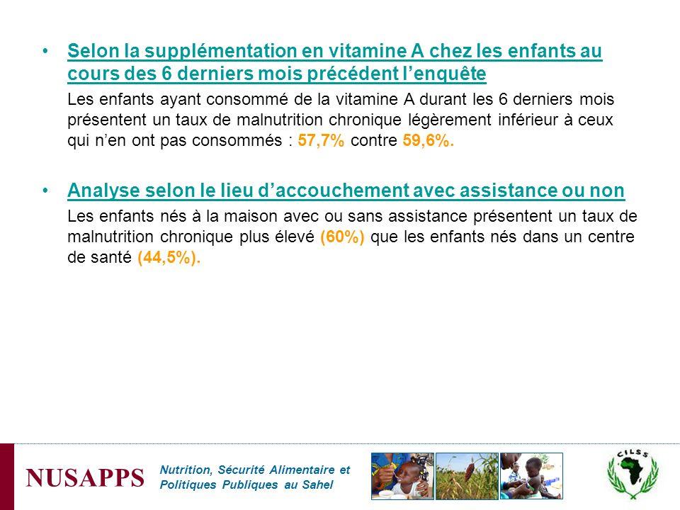 Nutrition, Sécurité Alimentaire et Politiques Publiques au Sahel NUSAPPS Selon la supplémentation en vitamine A chez les enfants au cours des 6 dernie