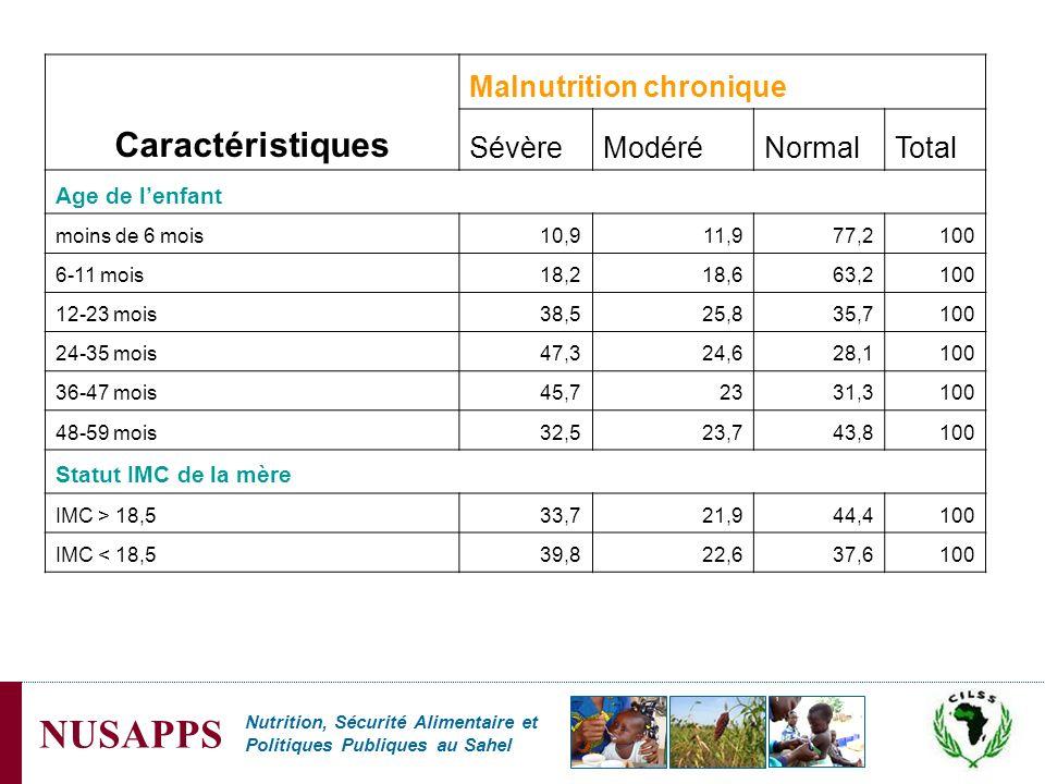 Nutrition, Sécurité Alimentaire et Politiques Publiques au Sahel NUSAPPS Caractéristiques Malnutrition chronique SévèreModéréNormalTotal Age de lenfan