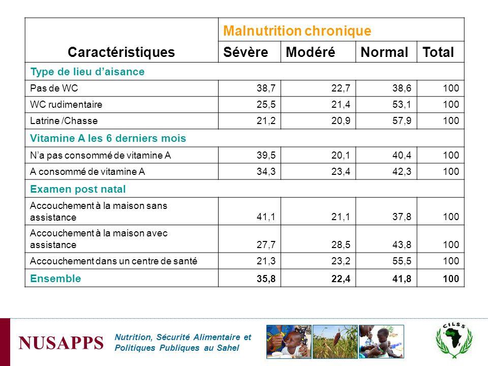 Nutrition, Sécurité Alimentaire et Politiques Publiques au Sahel NUSAPPS Caractéristiques Malnutrition chronique SévèreModéréNormalTotal Type de lieu