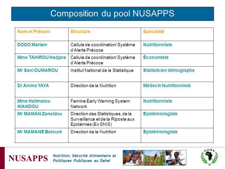 Nutrition, Sécurité Alimentaire et Politiques Publiques au Sahel NUSAPPS Composition du pool NUSAPPS Nom et PrénomStructureSpécialité DODO MariamCellu