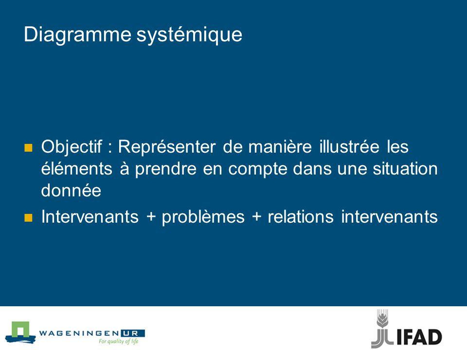 Diagramme systémique Objectif : Représenter de manière illustrée les éléments à prendre en compte dans une situation donnée Intervenants + problèmes +