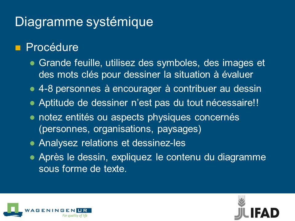 Diagramme systémique Procédure Grande feuille, utilisez des symboles, des images et des mots clés pour dessiner la situation à évaluer 4-8 personnes à