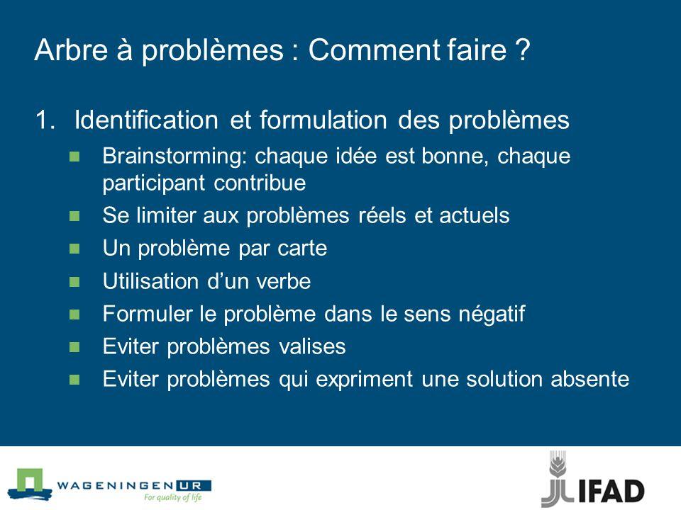 Arbre à problèmes : Comment faire ? 1.Identification et formulation des problèmes Brainstorming: chaque idée est bonne, chaque participant contribue S