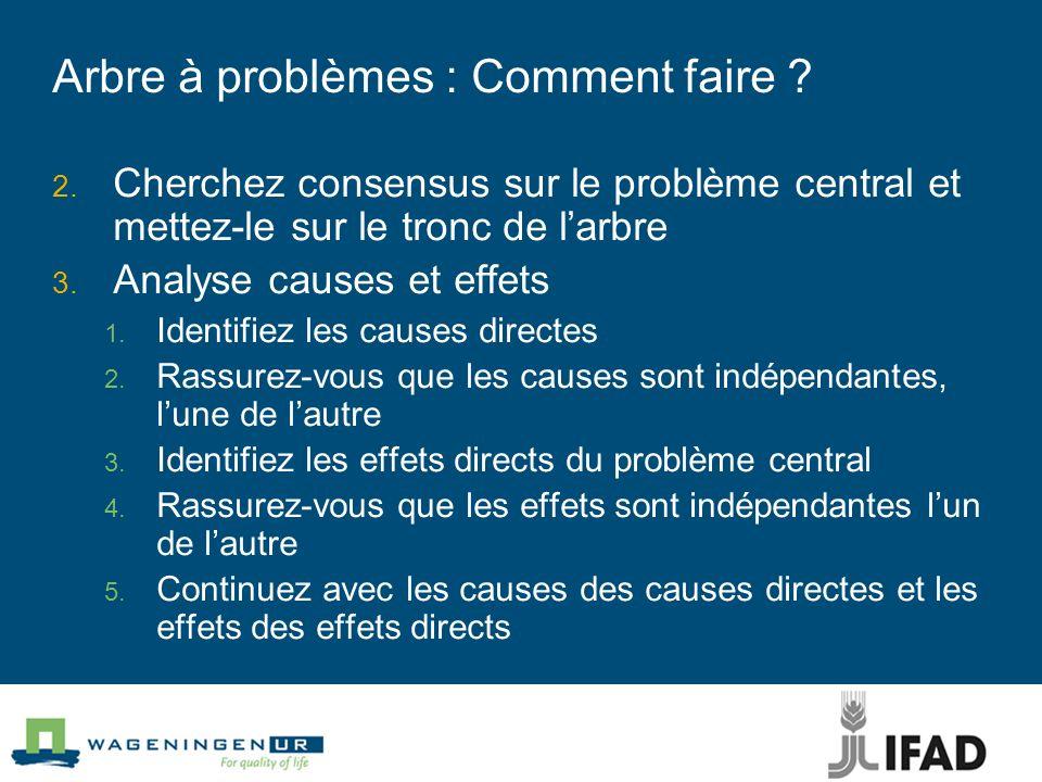 Arbre à problèmes : Comment faire ? Cherchez consensus sur le problème central et mettez-le sur le tronc de larbre Analyse causes et effets Identifiez