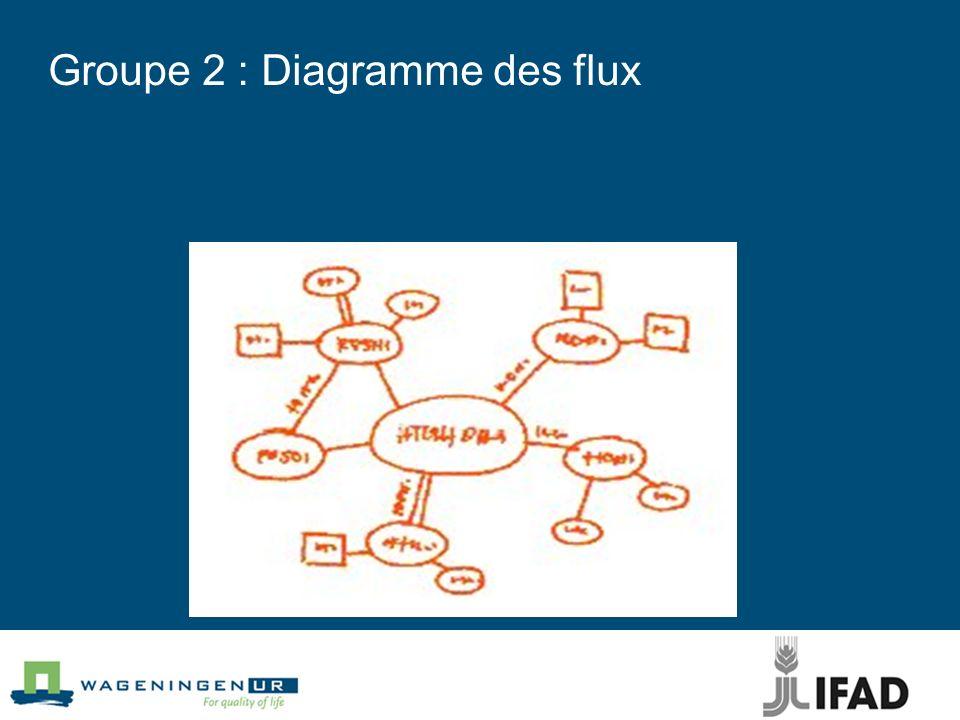 Groupe 2 : Diagramme des flux Entrepreneur s Conjocture économique opinion publique Entrepreneur s Conjocture économique Conscience environ. opinion p