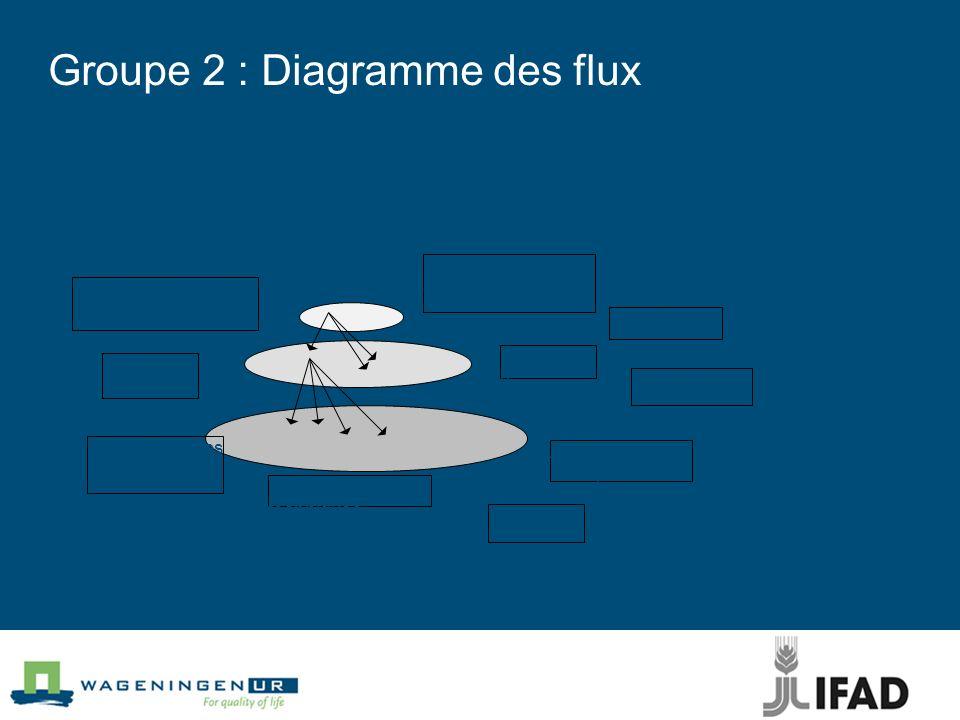 Groupe 2 : Diagramme des flux Conjoncture èconomique Lois et règlements sur lenvironnement Concurrents Valeurs limites Sanctions Surveillanc e Connais