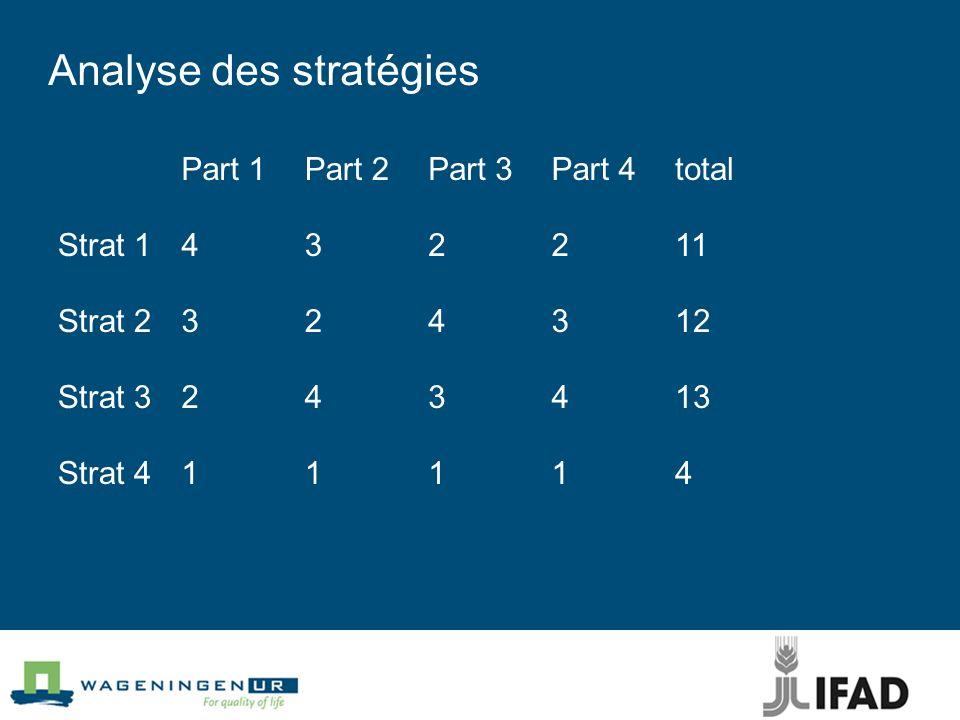 Analyse des stratégies Part 1Part 2Part 3Part 4total Strat 1432211 Strat 2324312 Strat 3243413 Strat 411114
