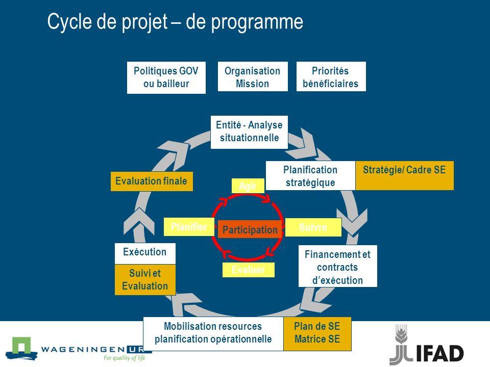 Cycle de projet – de programme Organisation Mission Financement et contracts dexécution Evaluation finale Politiques GOV ou bailleur Priorités bénéfic