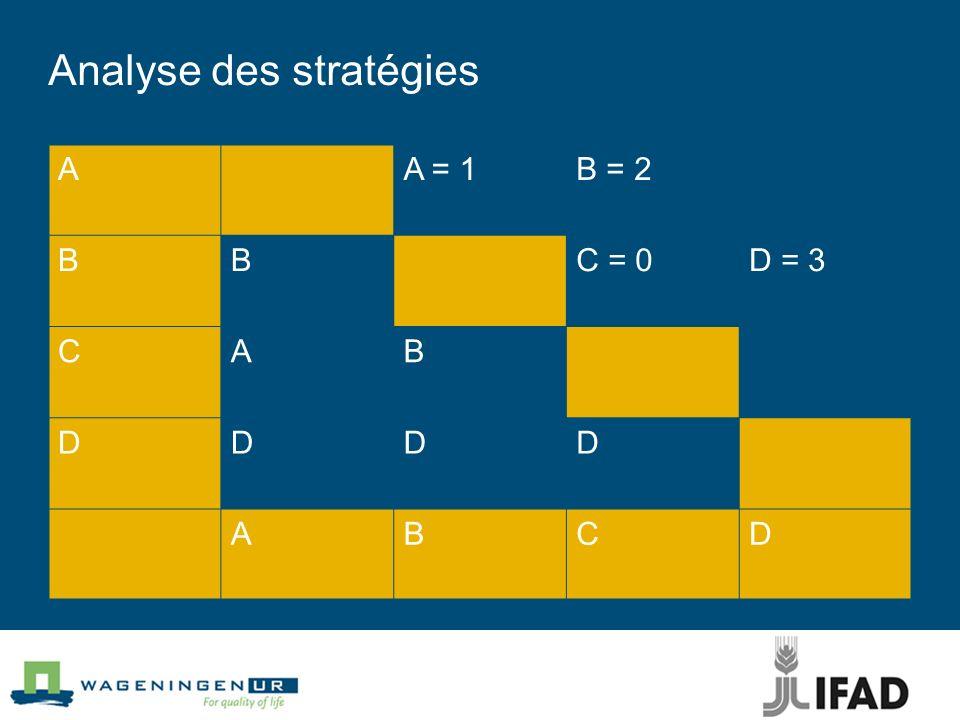 Analyse des stratégies AA = 1B = 2 BBC = 0D = 3 CAB DDDD ABCD