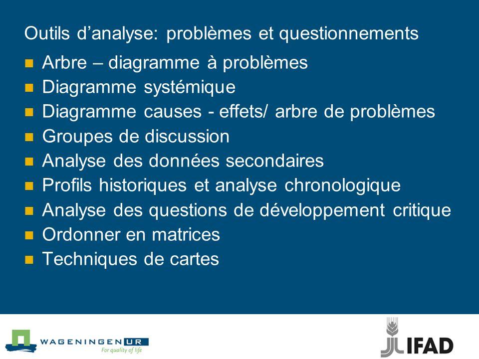 Outils danalyse: problèmes et questionnements Arbre – diagramme à problèmes Diagramme systémique Diagramme causes - effets/ arbre de problèmes Groupes