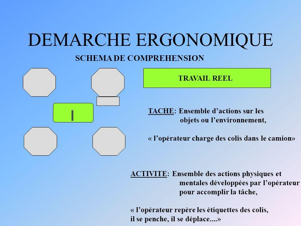 DEMARCHE ERGONOMIQUE SCHEMA DE COMPREHENSION TRAVAIL REEL TACHE: Ensemble dactions sur les objets ou lenvironnement, « lopérateur charge des colis dan