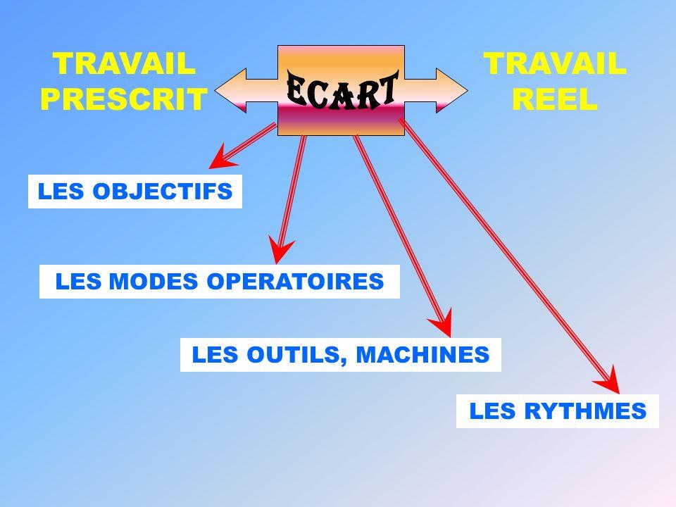 TRAVAIL REEL TRAVAIL PRESCRIT LES OBJECTIFS LES MODES OPERATOIRES LES OUTILS, MACHINES LES RYTHMES