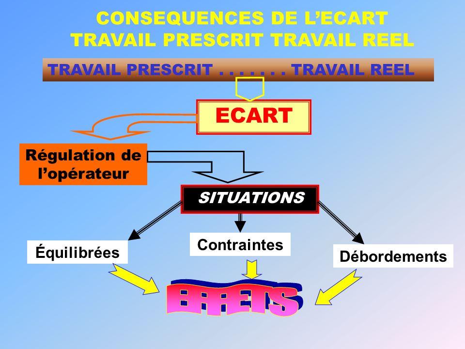 CONSEQUENCES DE LECART TRAVAIL PRESCRIT TRAVAIL REEL SITUATIONS Équilibrées Contraintes Débordements ECART Régulation de lopérateur TRAVAIL PRESCRIT..