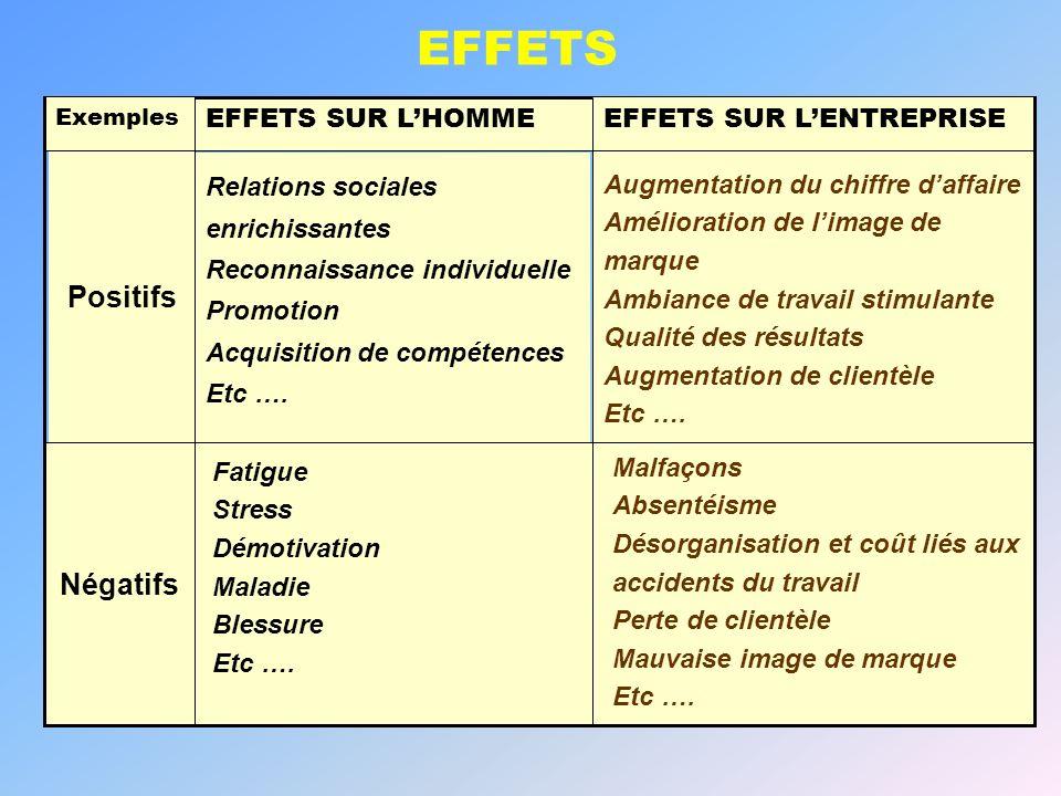EFFETS SUR LHOMME Négatifs EFFETS SUR LENTREPRISE Exemples EFFETS Positifs Relations sociales enrichissantes Reconnaissance individuelle Promotion Acq