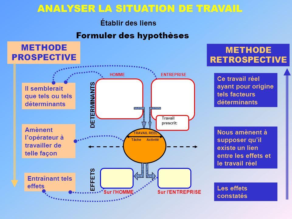 ANALYSER LA SITUATION DE TRAVAIL Établir des liens Formuler des hypothèses METHODE PROSPECTIVE Amènent lopérateur à travailler de telle façon METHODE